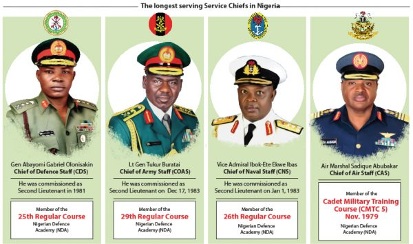 Tenure of Service Chiefs: Long Overdue?